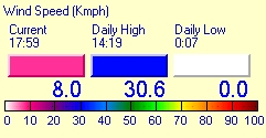 Lanzarote max Min Wind speed